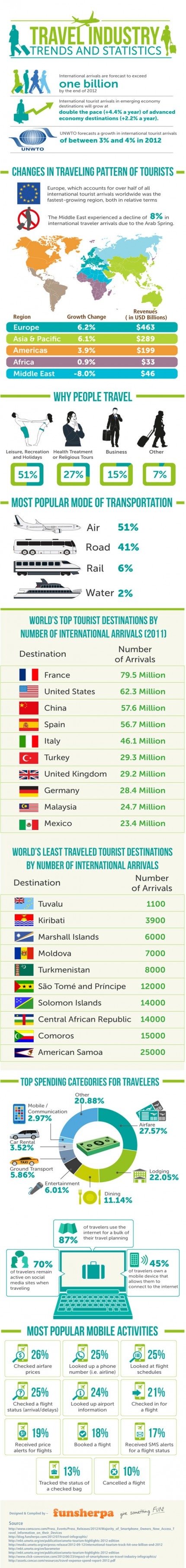 Travel Industry Trends and Statistics [Infographic]
